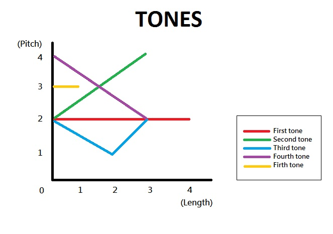 A guide to how to pronounce the 5 tones
